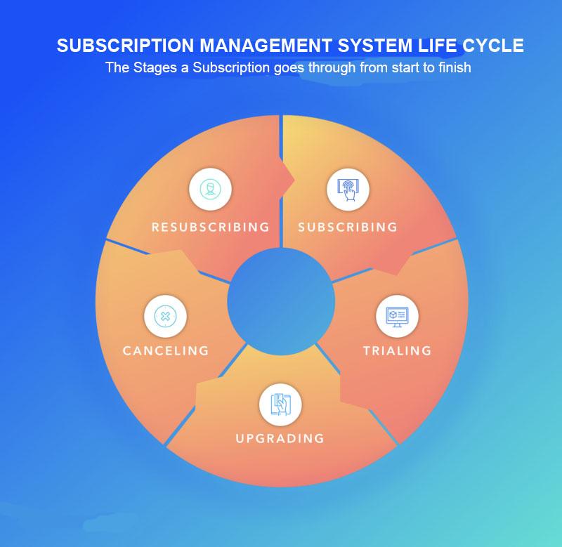 SAAS subscription life cycle